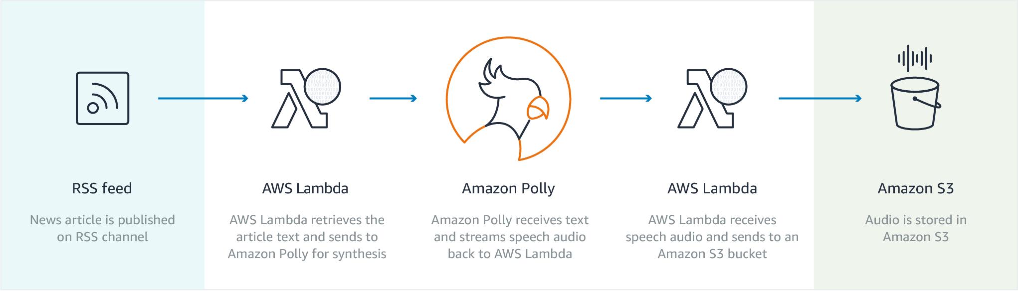 Что мы знаем об Amazon Alexa? Или первые впечатления от Amazon Echo Dot - 17