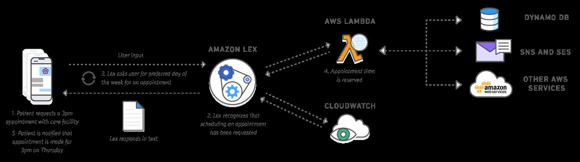 Что мы знаем об Amazon Alexa? Или первые впечатления от Amazon Echo Dot - 18