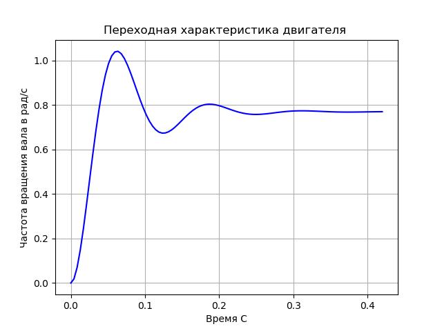 Пространство состояний в задачах проектирования систем оптимального управления - 12
