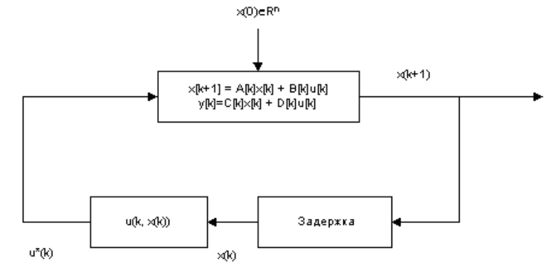 Пространство состояний в задачах проектирования систем оптимального управления - 13