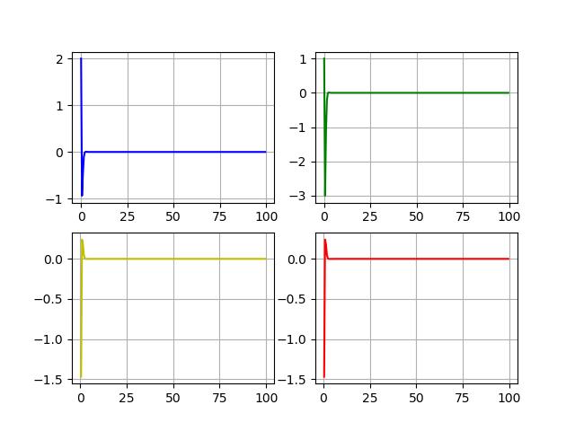 Пространство состояний в задачах проектирования систем оптимального управления - 14