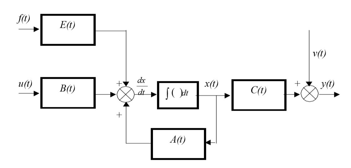 Пространство состояний в задачах проектирования систем оптимального управления - 4
