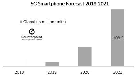 В 2021 году ожидается первый ощутимый скачок продаж смартфонов с поддержкой 5G - 2