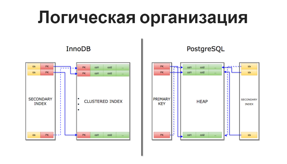 DevConf: переход Uber с PostgreSQL на MySQL - 2