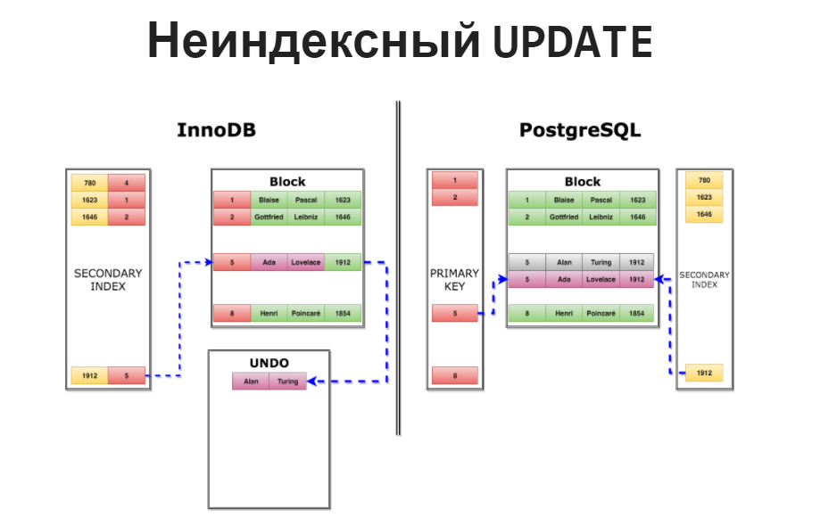 DevConf: переход Uber с PostgreSQL на MySQL - 3