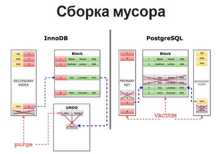 DevConf: переход Uber с PostgreSQL на MySQL - 5