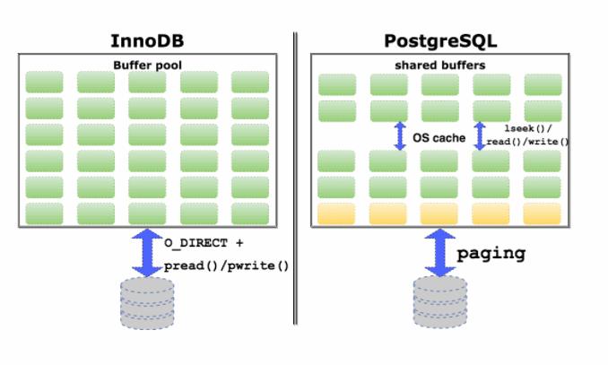 DevConf: переход Uber с PostgreSQL на MySQL - 9