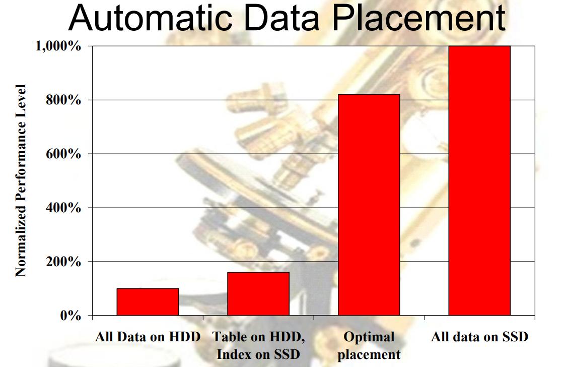 Флэш начинает и выигрывает: будущее SSD - 10