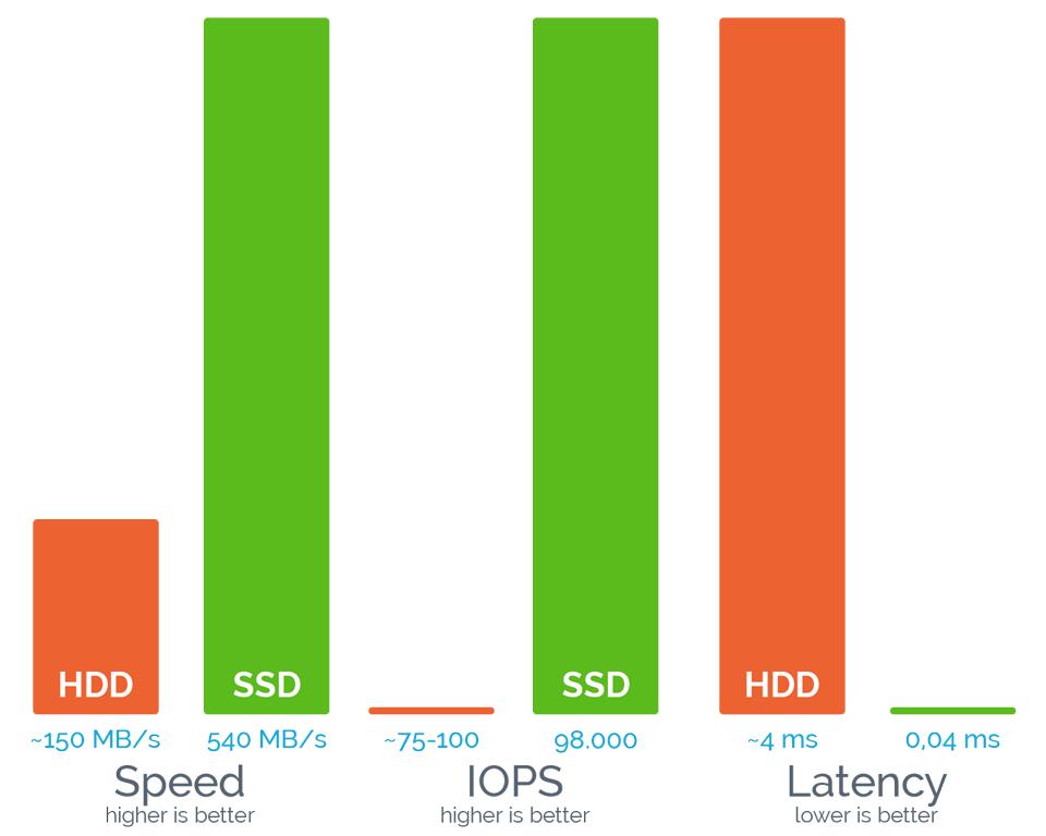 Флэш начинает и выигрывает: будущее SSD - 11
