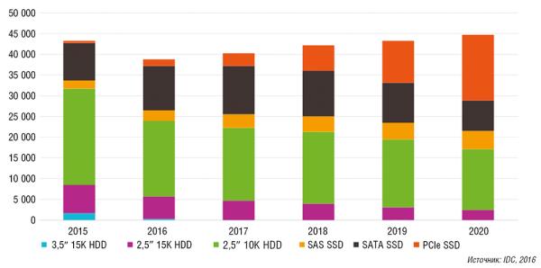 Флэш начинает и выигрывает: будущее SSD - 8