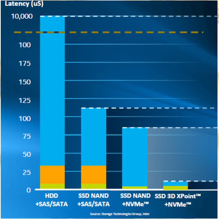 Флэш начинает и выигрывает: будущее SSD - 9
