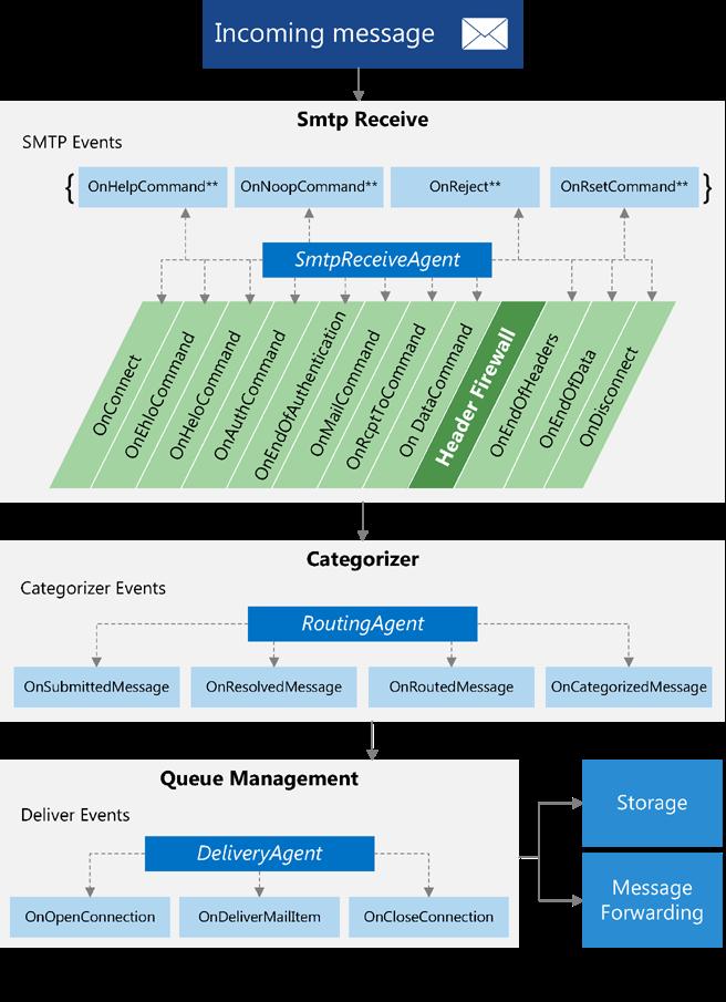 Основы разработки под Microsoft Exchange Server - 3