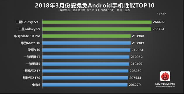 AnTuTu опубликовал десятку самых производитель смартфонов на Android по итогам марта 2018