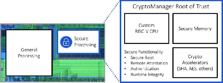 Rambus предлагает встраивать в процессоры свой блок CryptoManager Root of Trust, который защитит устройства от уязвимостей - 2