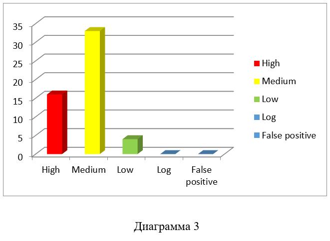 Сравнение инструментов сканирования локальной сети - 5