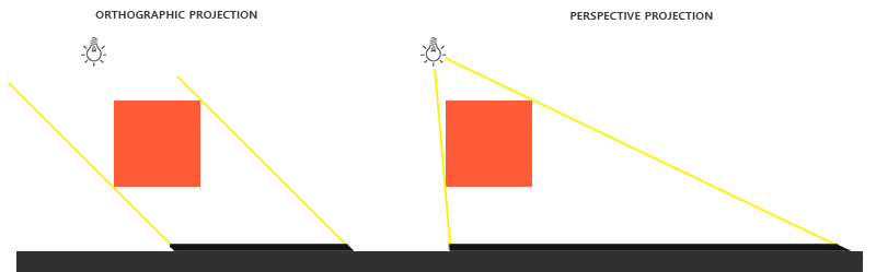 shadow_mapping_projection