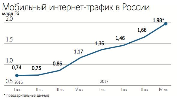 Утверждён объём хранения трафика по закону Яровой - 1