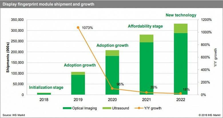 Аналитики IHS Markit прогнозируют быстрый рост рынка дактилоскопических датчиков, встроенных в дисплеи