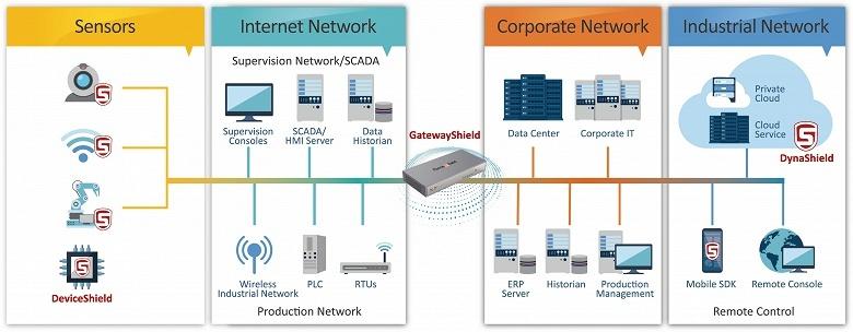 ForceShield GatewayShield защищает устройства промышленного интернета вещей