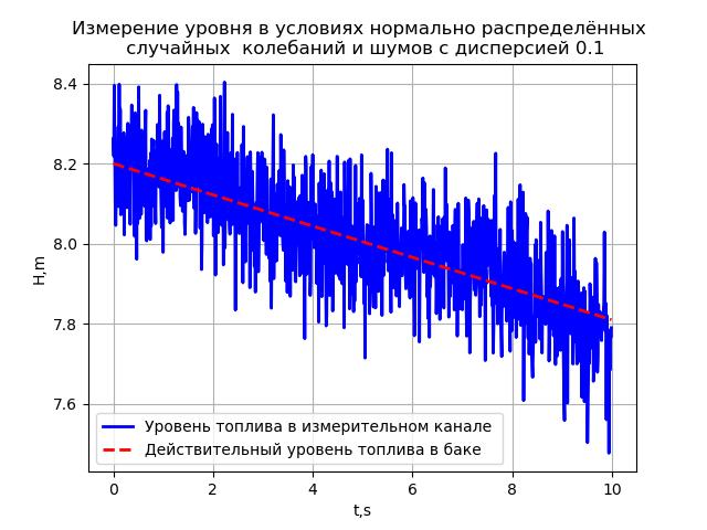 Измерение уровня жидкости в топливном баке ракеты - 28