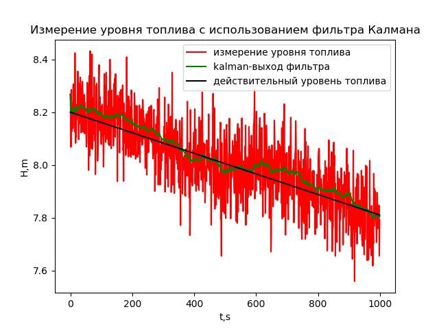 Измерение уровня жидкости в топливном баке ракеты - 29
