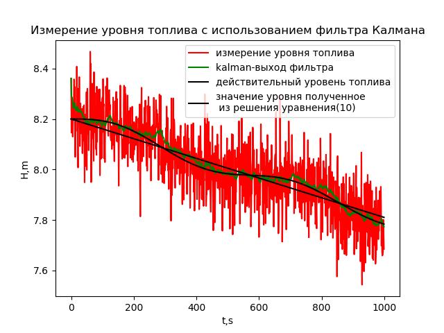 Измерение уровня жидкости в топливном баке ракеты - 30