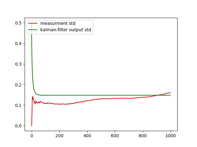Измерение уровня жидкости в топливном баке ракеты - 31