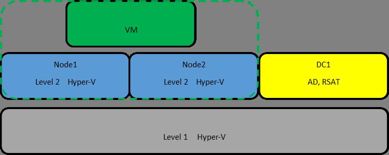 Кластер Hyper-v из двух нод, без внешнего хранилища или гиперконвергенция на коленке - 3