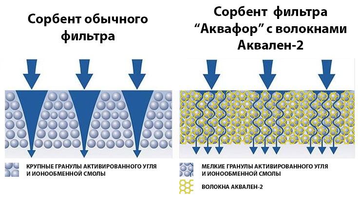 Кто мутит воду? Большое подробное сравнение-тест бытовых фильтров для очистки воды - 12