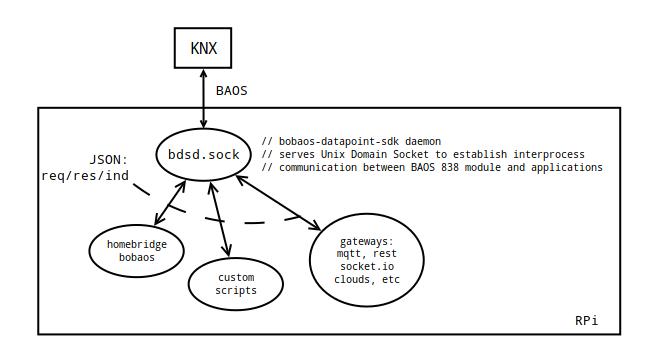Bobaos — KNX TP-UART, Raspberry Pi и Unix Domain Socket - 1