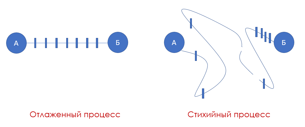 О бизнес-процессах по-человечески - 3