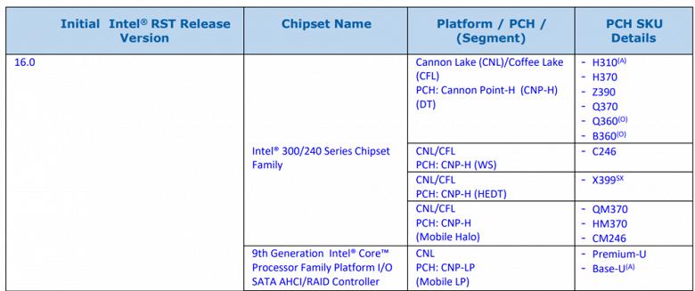 Появились данные о наборах системной логики Intel Z390 и X399 - 2