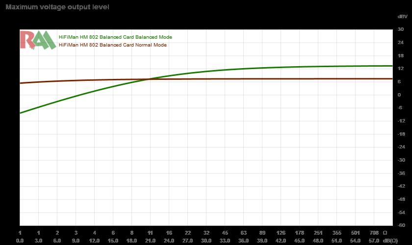 Сервис online сравнений изменения АЧХ и звукового давления в зависимости от подаваемого напряжения и импеданса источника - 15