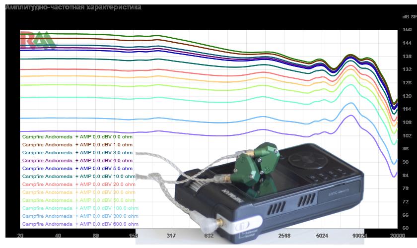 Сервис online сравнений изменения АЧХ и звукового давления в зависимости от подаваемого напряжения и импеданса источника - 1