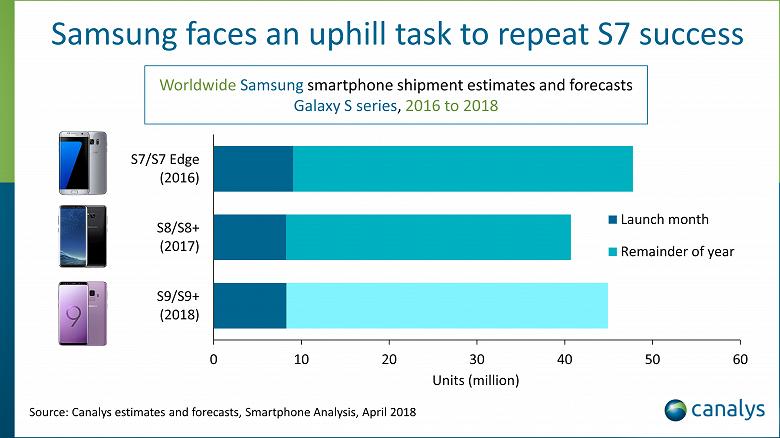 За первые четыре недели Samsung продала 8 млн смартфонов Galaxy S9 и S9+ - 2