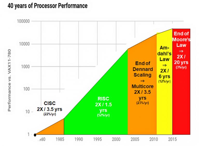 50 (или 60) лет разработки процессоров… ради этого? - 3