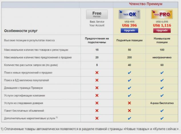 Платные пакеты площадки EC21