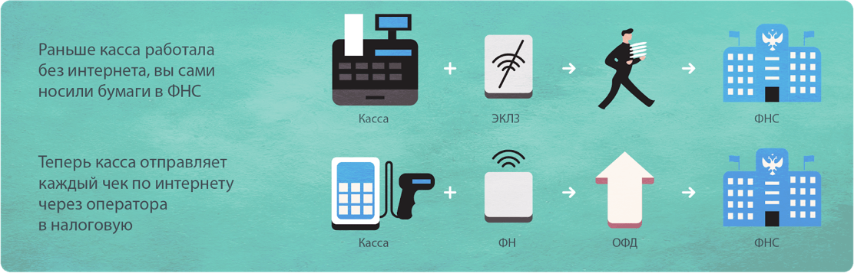 Что спрятано внутри онлайн-касс: разработка фискального регистратора - 4