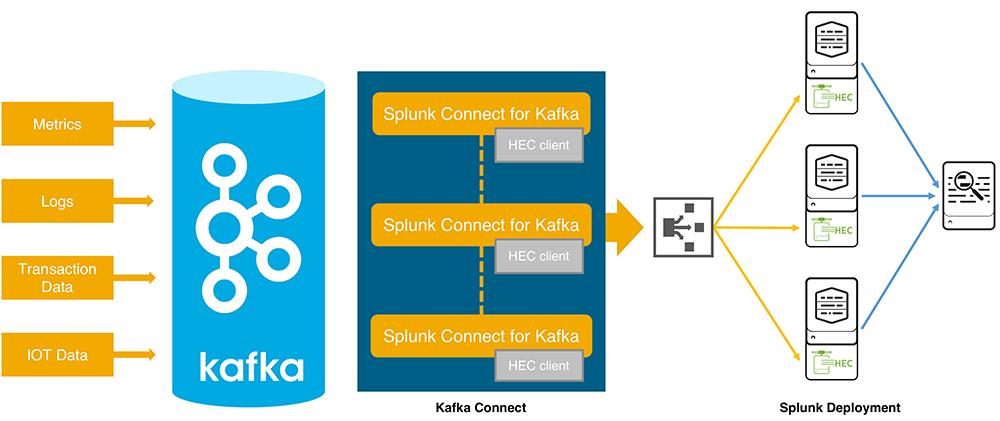 Splunk 7.1. Что нового? Новый веб интерфейс, интеграция с Apache Kafka и многое другое… - 3