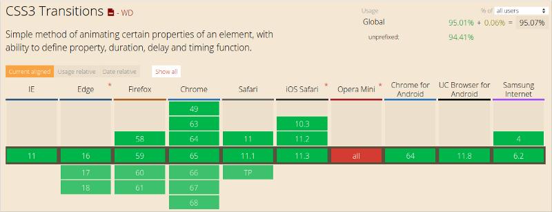 Как работает JS: анимация средствами CSS и JavaScript - 2