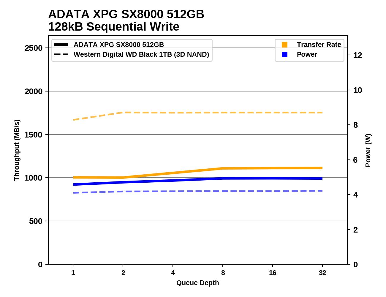 Обзор Western Digital WD Black 3D NAND SSD: EVO встретил равного - 102