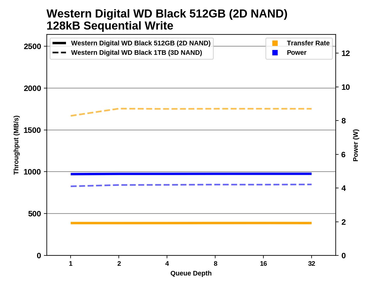 Обзор Western Digital WD Black 3D NAND SSD: EVO встретил равного - 103