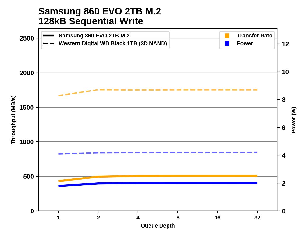 Обзор Western Digital WD Black 3D NAND SSD: EVO встретил равного - 106
