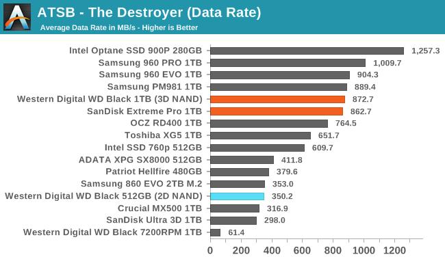 Обзор Western Digital WD Black 3D NAND SSD: EVO встретил равного - 11