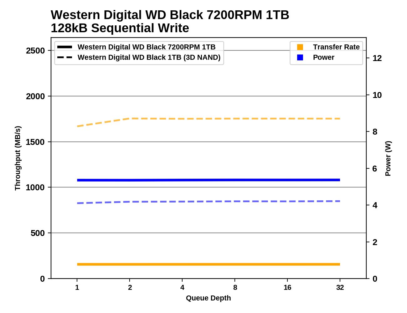 Обзор Western Digital WD Black 3D NAND SSD: EVO встретил равного - 110