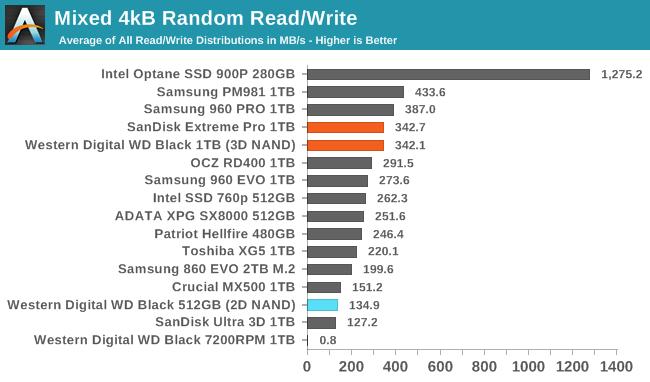 Обзор Western Digital WD Black 3D NAND SSD: EVO встретил равного - 111