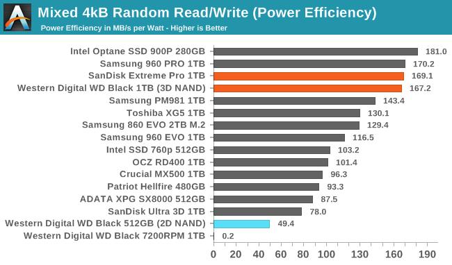 Обзор Western Digital WD Black 3D NAND SSD: EVO встретил равного - 112