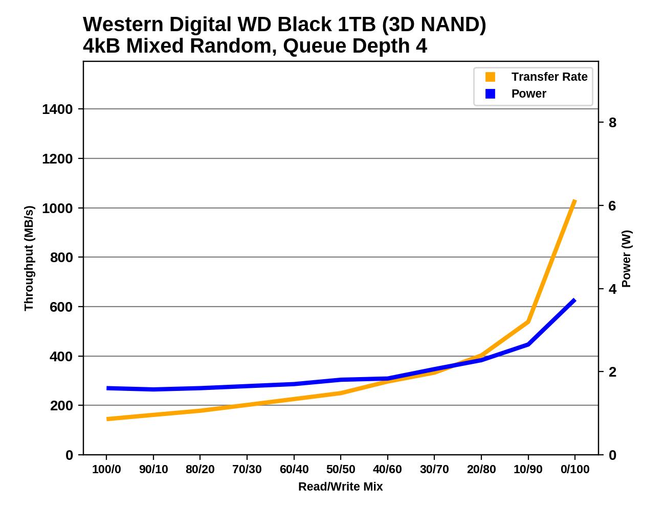 Обзор Western Digital WD Black 3D NAND SSD: EVO встретил равного - 113