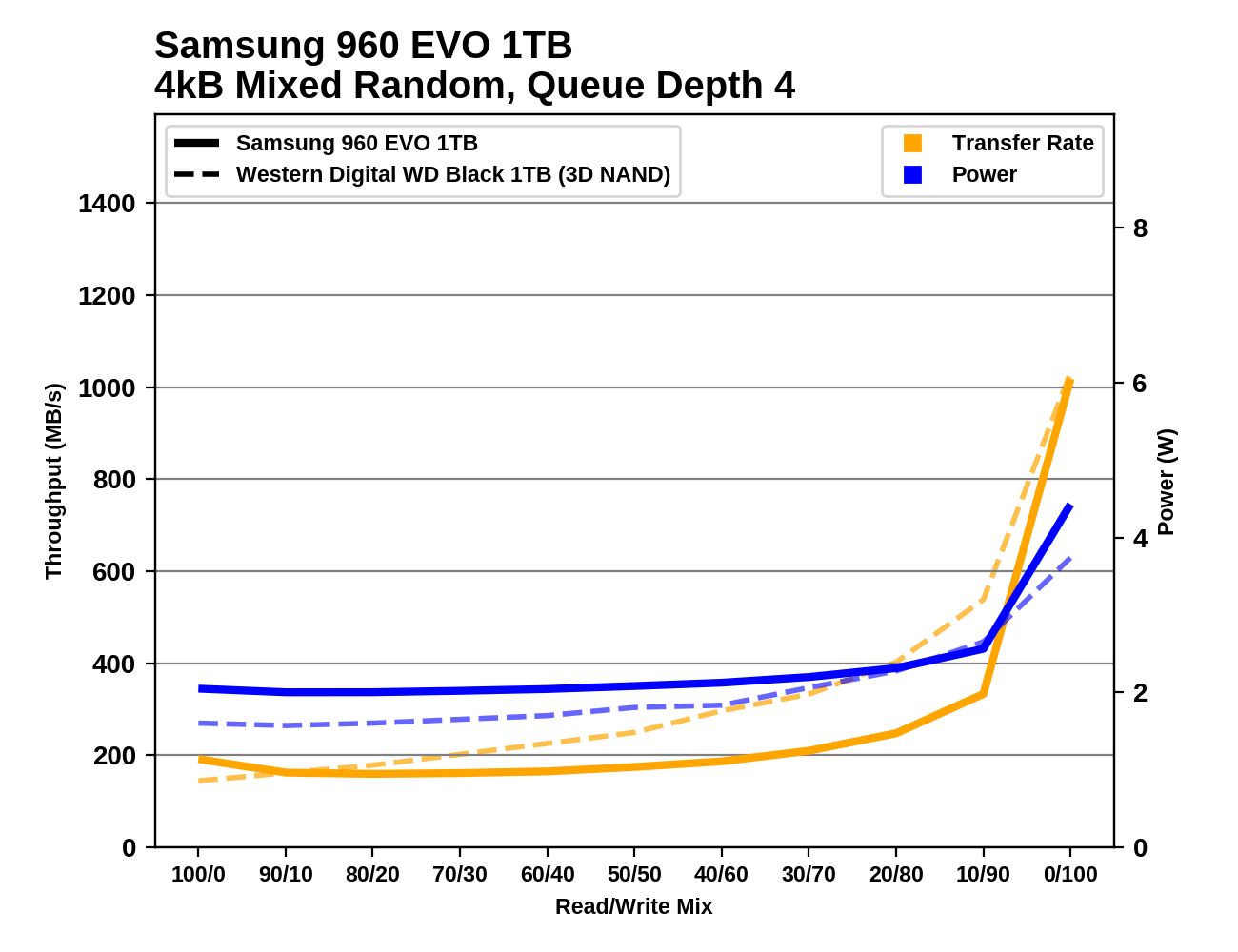 Обзор Western Digital WD Black 3D NAND SSD: EVO встретил равного - 115