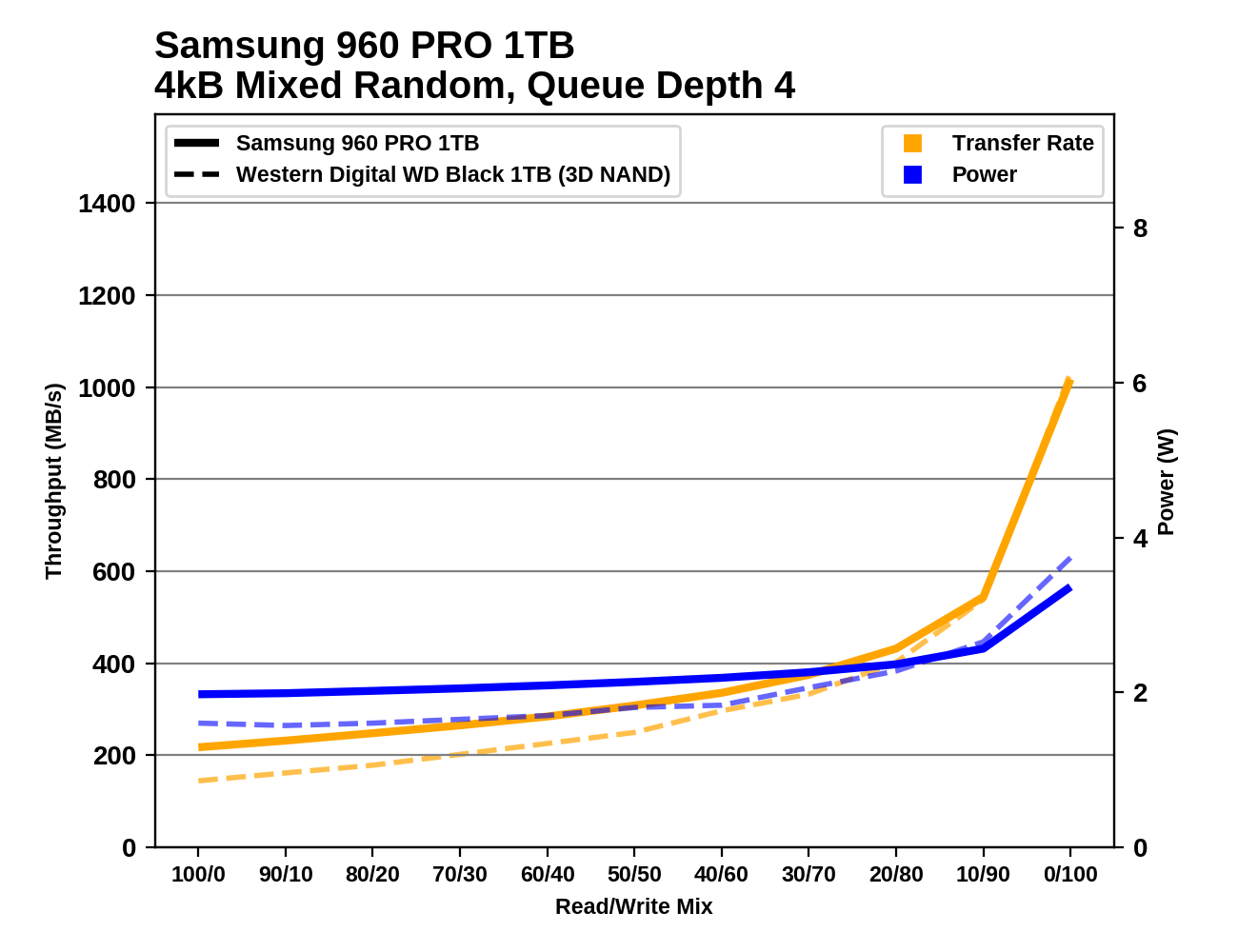 Обзор Western Digital WD Black 3D NAND SSD: EVO встретил равного - 116